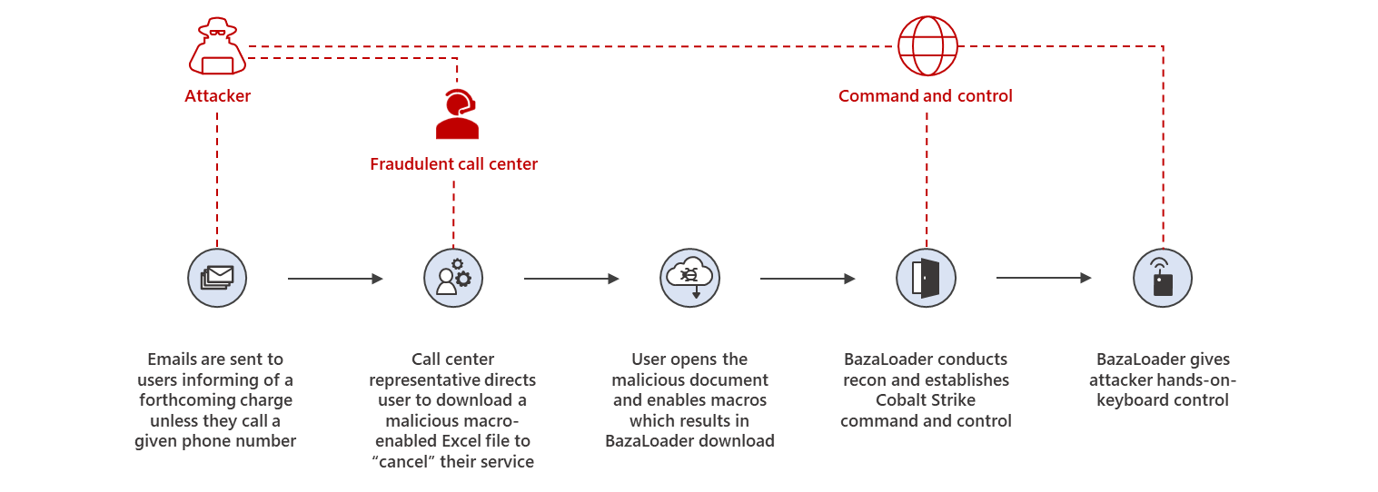 Diagram showing end-to-end attack chain of BazaCall campaigns