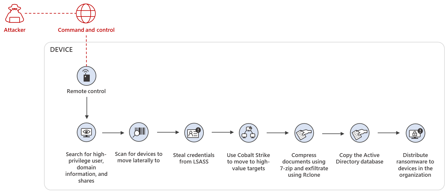 Diagram showing attacker activity following BazaLoader infection from BazaCall campaigns