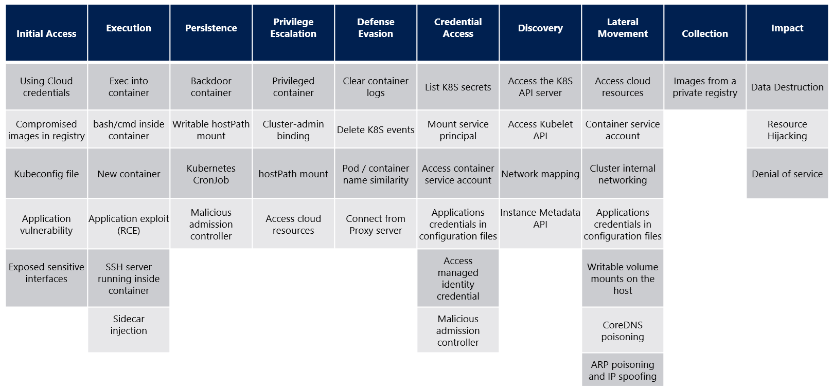 A matrix of attack techniques specific to Kubernetes, organized by stages of an attack.