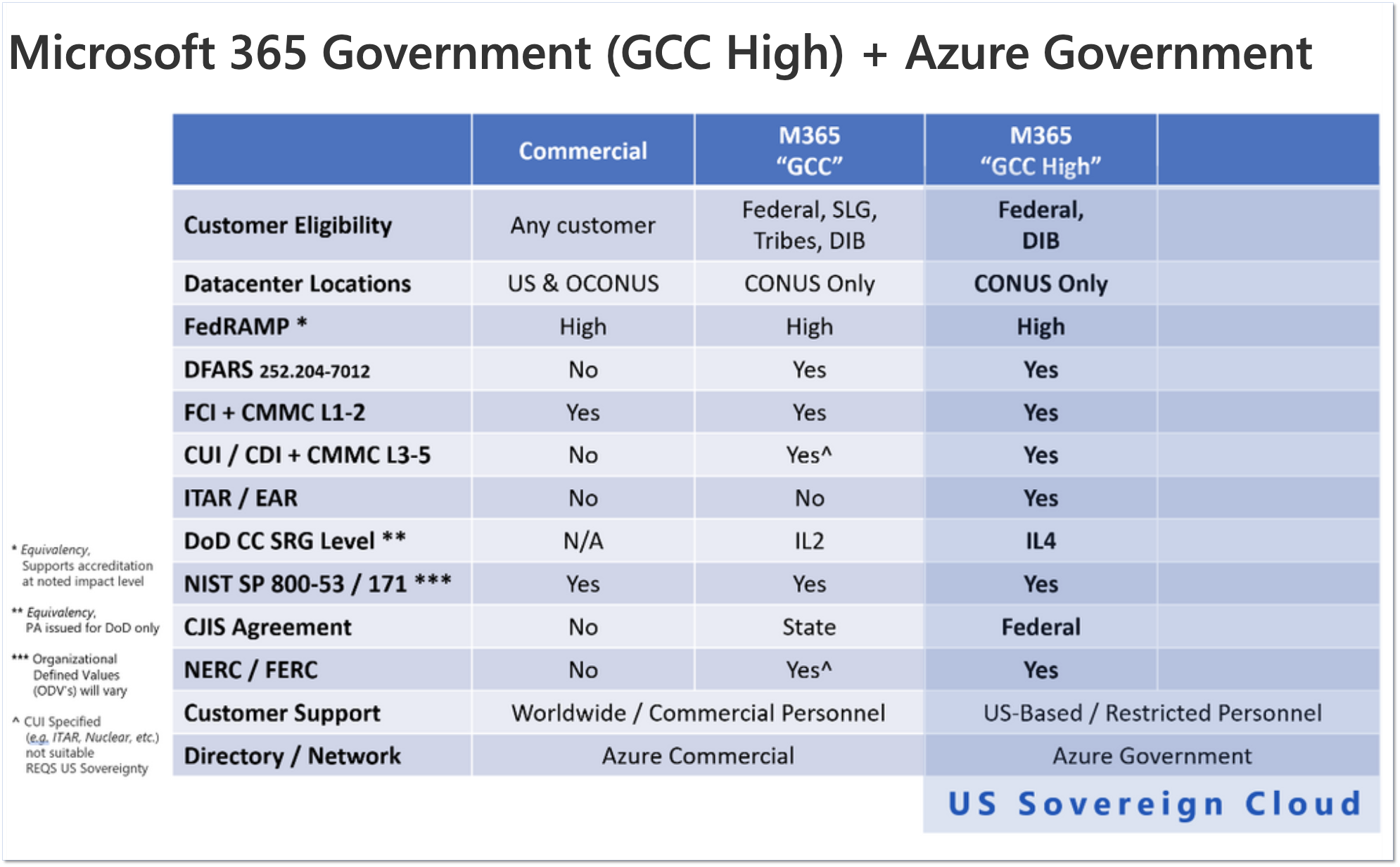 Comparison chart of Microsoft Commercial, M365 GCC, and M365 GCC High.