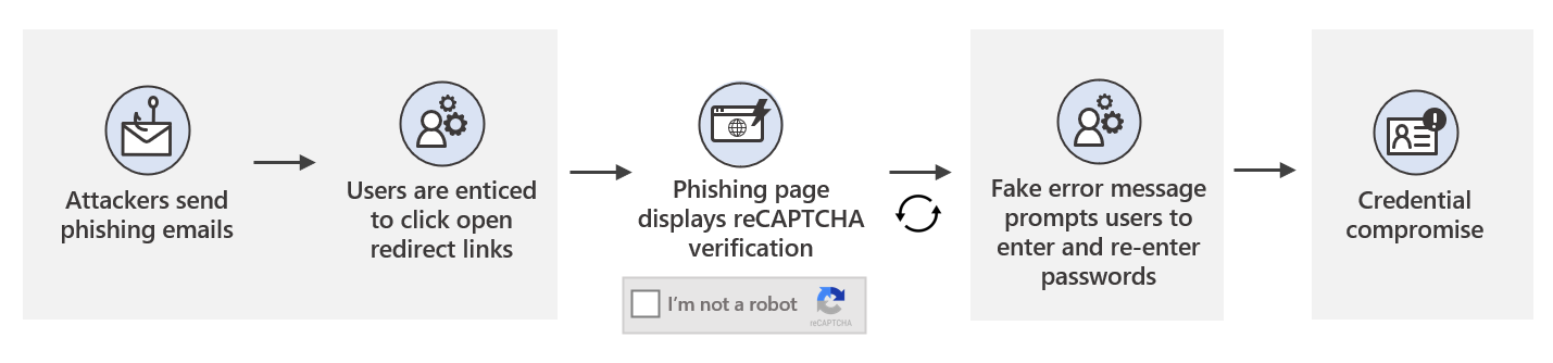 Diagram showing attack chain of phishing campaigns that use open redirect links