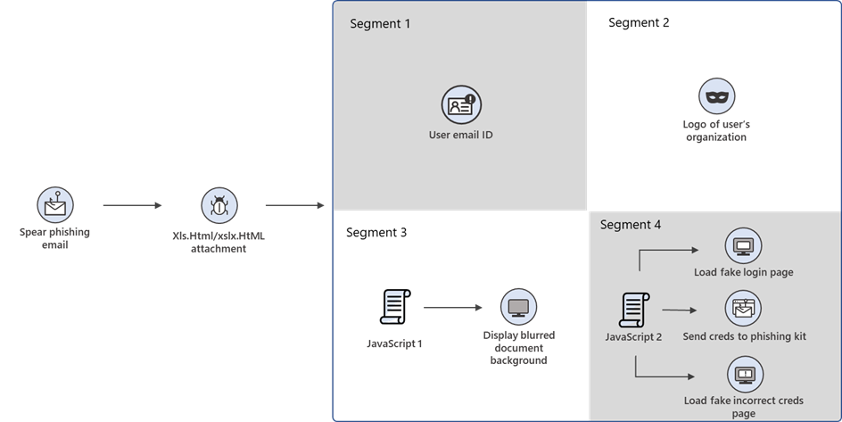 diagram showing attack chain of phishing campaign, highlighting segments of downloaded files