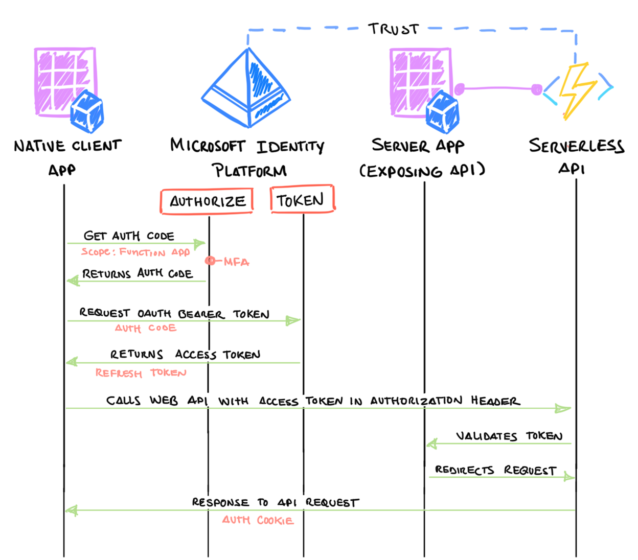 OAuth device authorization grant flow used by Cloud Katana.