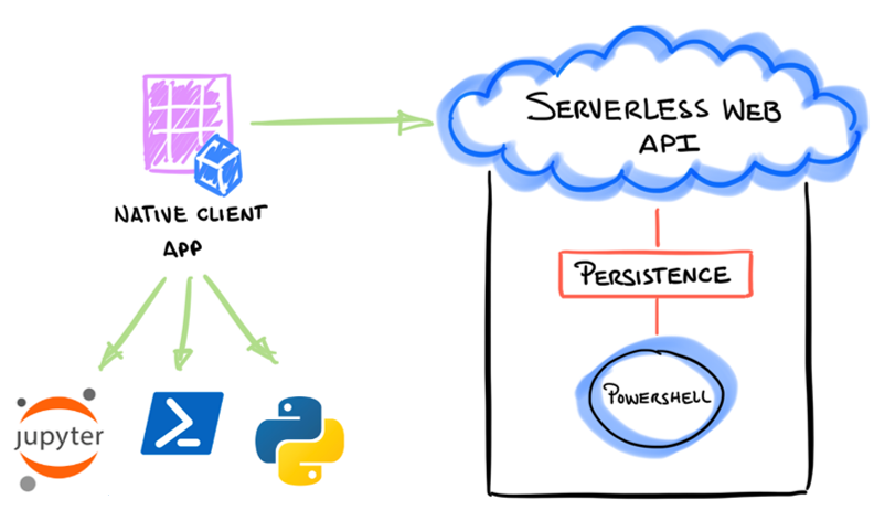 Programming language agnostic clients to interact with the serverless web API.