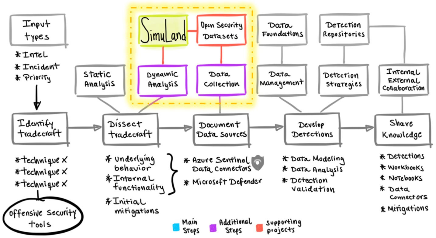 Map of a threat research methodology emphasizing SimuLand and Security Datasets.