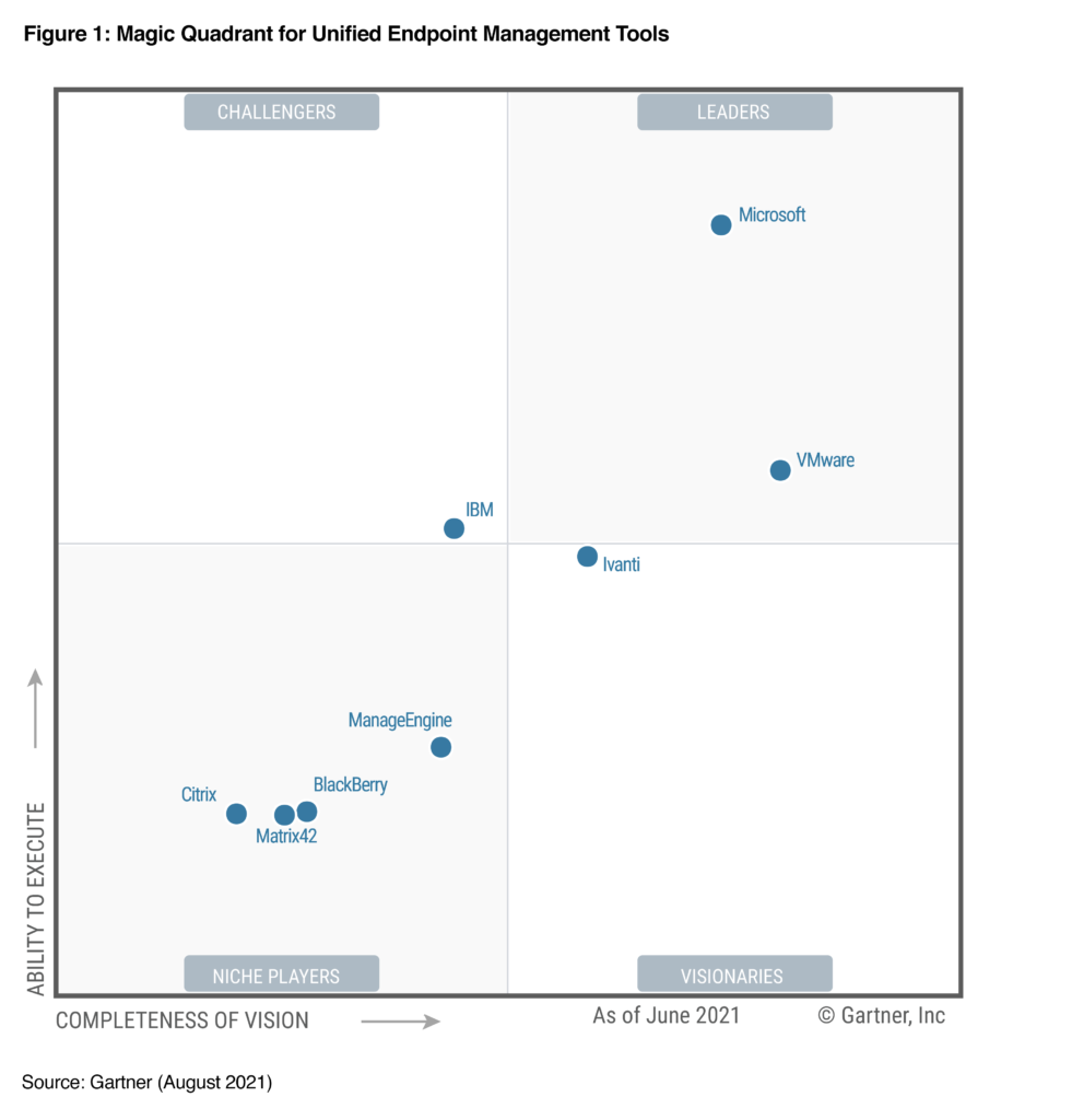 Four by four Magic Quadrant for Unified Endpoint Management measuring completeness of vision and ability to execute which shows service providers named in the Gartner report across all four quadrants with Microsoft as a Leader.