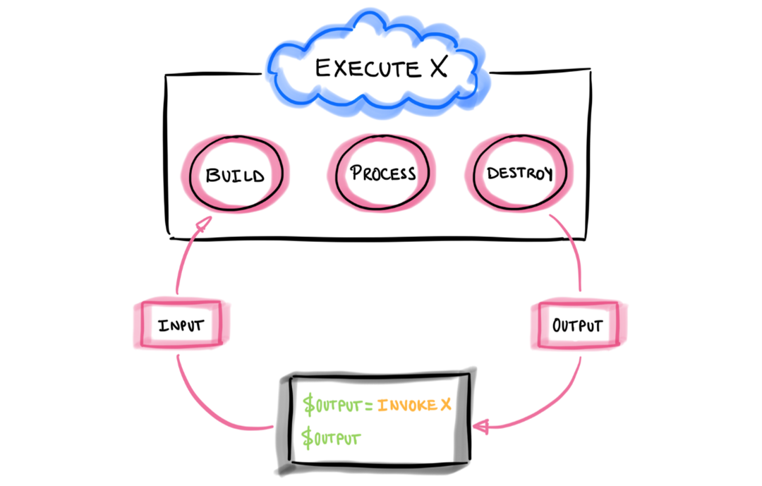 A basic definition of a serverless execution model.