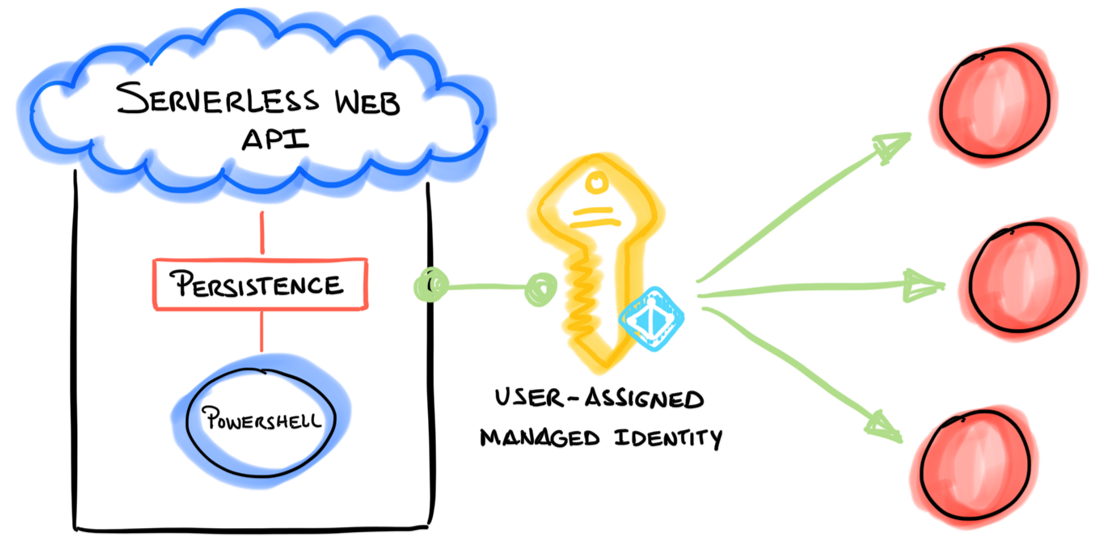 A user-assigned managed identity is used to access Azure resources.