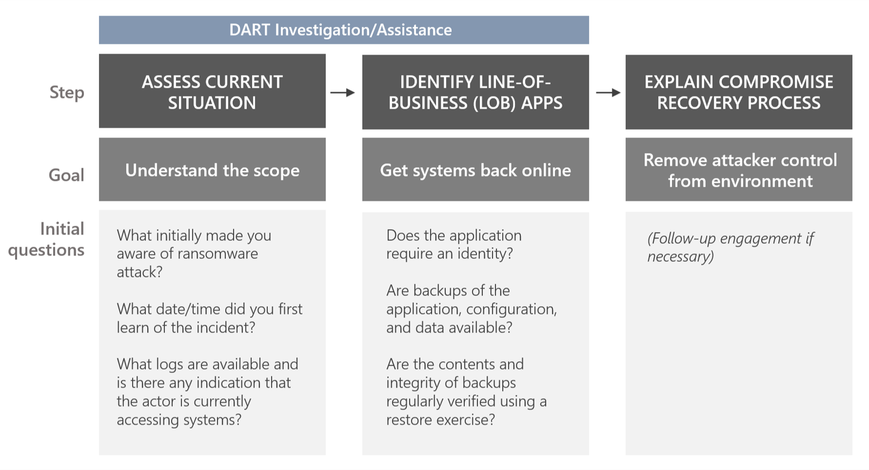 Graphic illustrates the steps, goals, and initial questions in DART's ransomware investigation assistance.