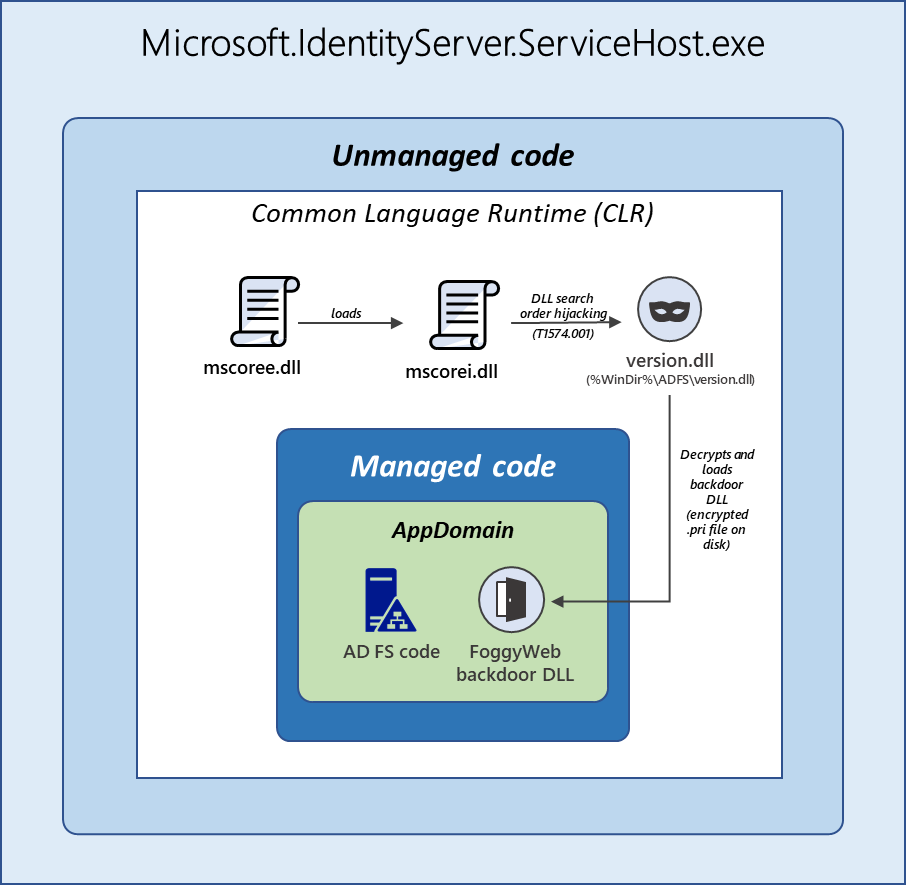 Diagram showing structure of Microsoft.IdentityServer.ServiceHost.exe after loading version.dll