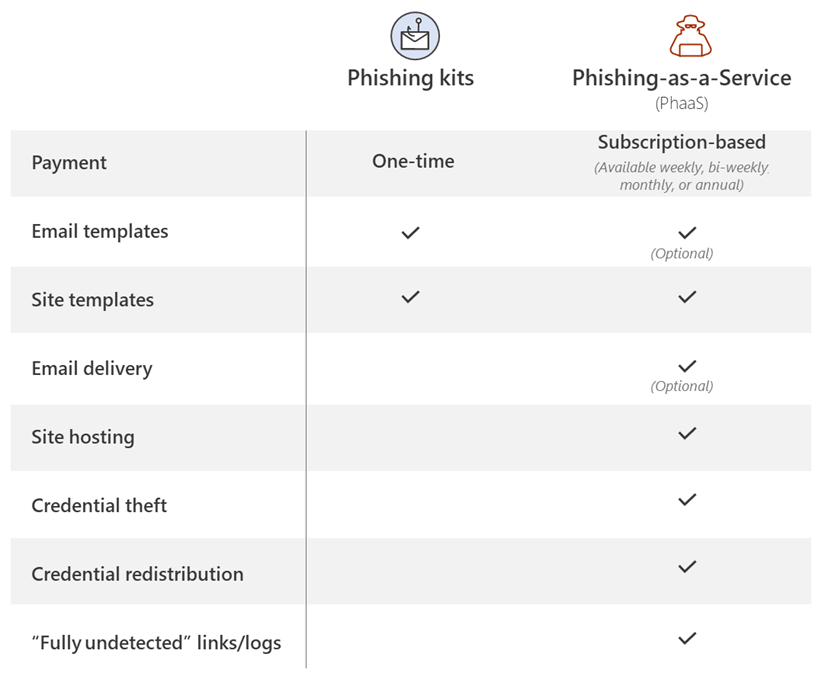 Table showing differences between phishing kits and phishing-as-a-service