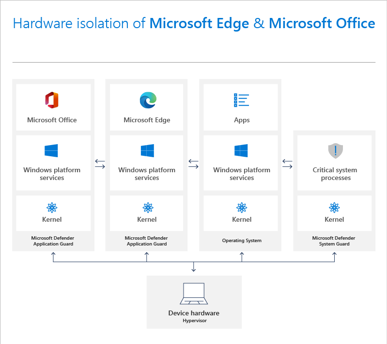 Presenting Hardware Isolation of Microsoft Edge and Microsoft Office products. Workflow being displayed at the bottom with Device Hardware being the focal point, flowing through Kernel, into the Windows platform before reaching Microsoft Office, Microsoft Edge, and Apps.