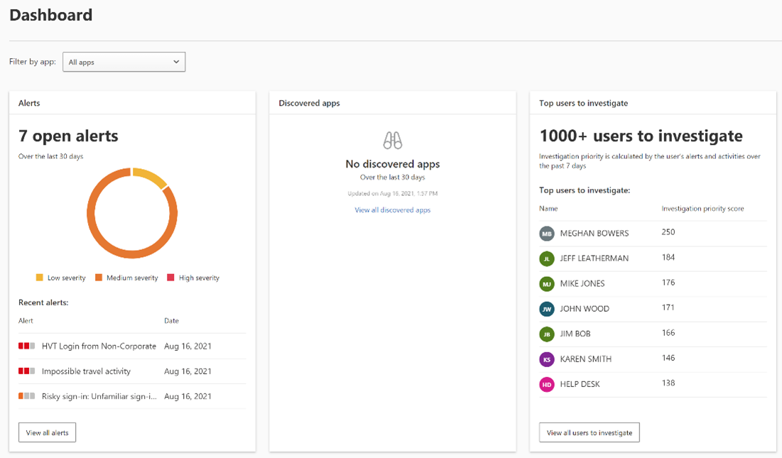 Screengrab of the Microsoft Cloud App Security dashboard showing open alerts and a sample list of users to investigate.