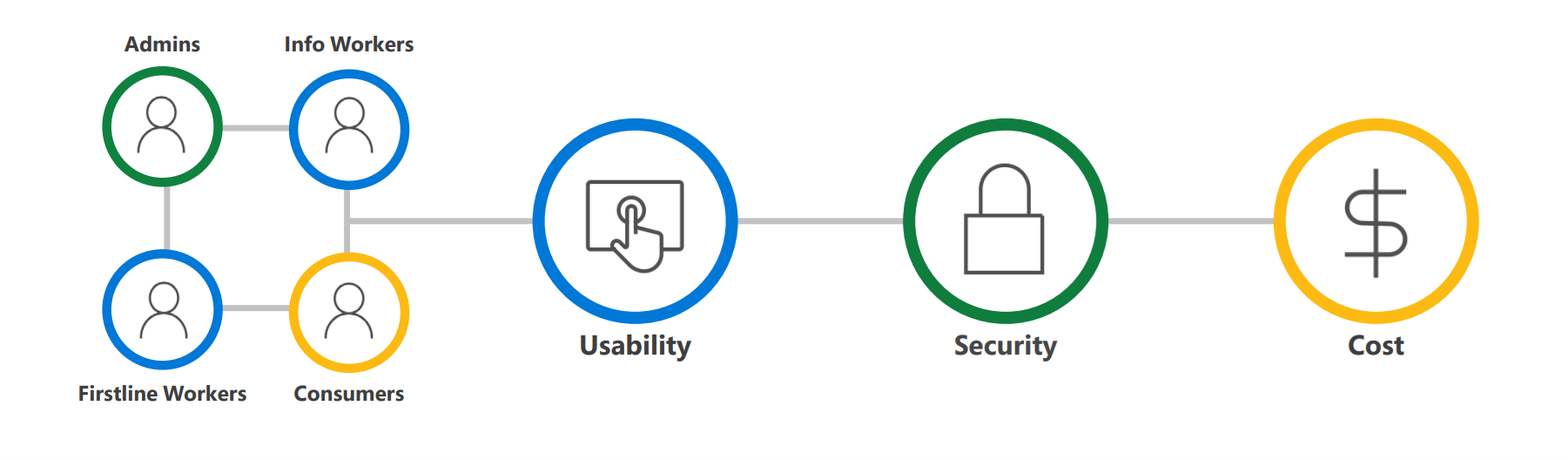 Workflow from left to right showcasing the authentication process for how administrators, info workers, firstline workers, and consumers arrive at the Usability, Security, and Cost value additions for passwordless authentication.