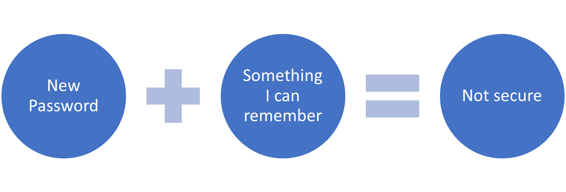 Graphic depicting how a new password that is easy to remember is not secure enough.
