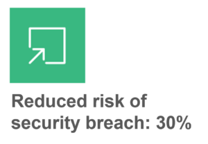 Graphic depicting reduced risk of security breach by 30 percent.