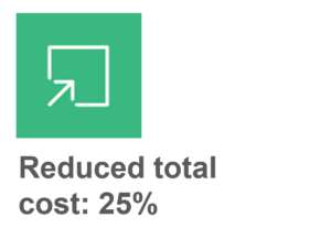Graphic depicting 25 percent reduced in total cost.
