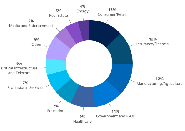 Pie graph showing DART engagement metrics by industry spanning from July 2020-June 2021. According to the graph, Consumer/Retail industry holds the highest engagement rate with 13 percent and Energy industry ranks the lowest at just 4 percent.