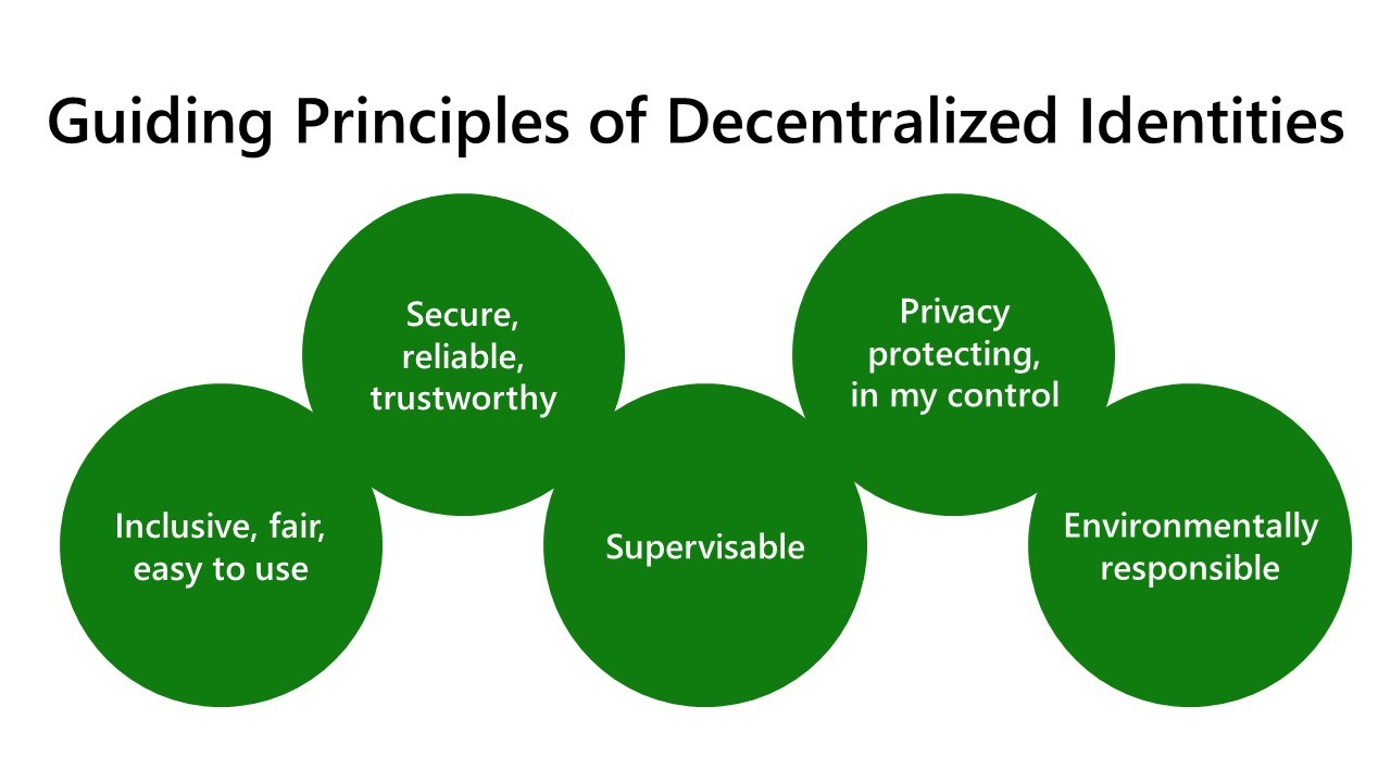 The five guiding principles of Decentralized Identities are: 1. Secure, reliable, and trustworthy; 2. Privacy protecting and in my control: 3. Inclusive, fair, and easy to use; 4. Supervisable; 5. Environmentally Responsible.