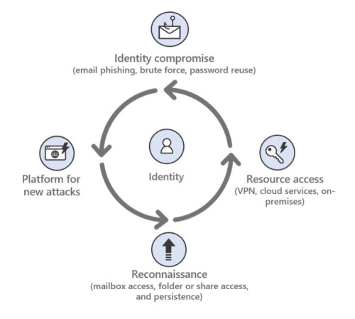 Graphic shows a repeating identity-based attack lifecycle pattern.