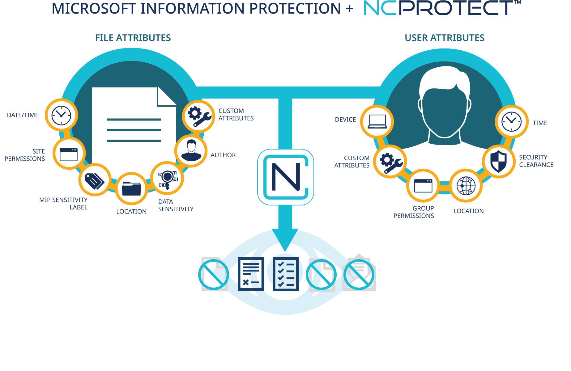 Image demonstrating the integration with NC Protect and Microsoft Information Protection.