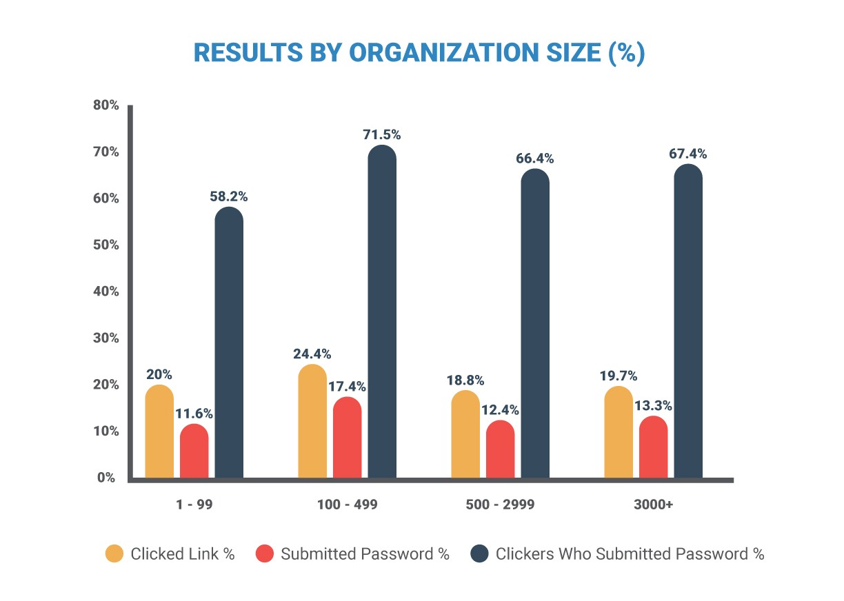 Terranova chart depicting the percentage of clicked links, submitted passwords, and clickers who submitted passwords.