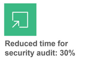 Graphic depicting time for security audit reduced by 30 percent.