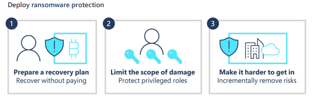 Three steps for deploying ransomware starting with preparing a recovery plan to recover without paying, then limiting the scope of damage by protecting privileged roles, and ending with making it harder to get in by incrementally removing risks.