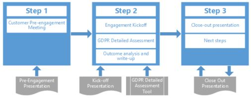 The GDPR Detailed Assessment is a three-step process where Microsoft partners engage with customers to assess their overall GDPR maturity.