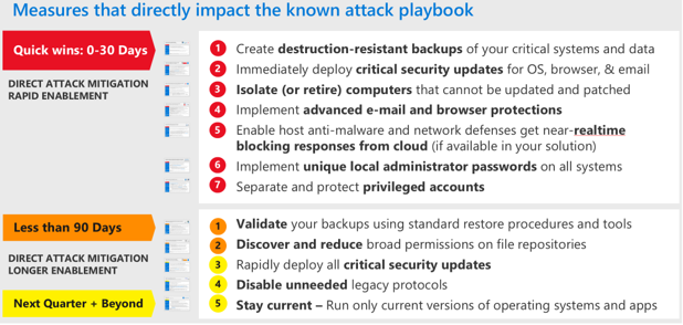 Microsoft's primary recommendations for mitigating rapid cyberattacks.