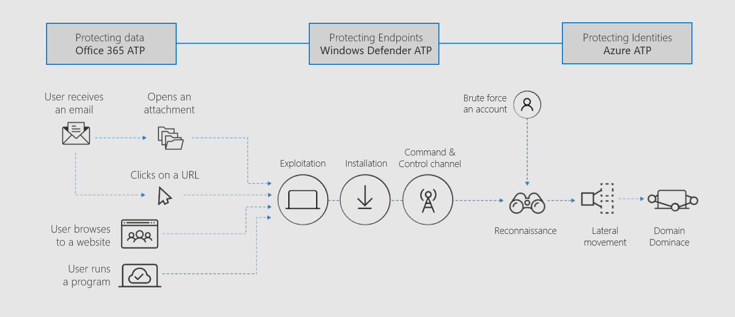Threat detection integrated across Microsoft 365.