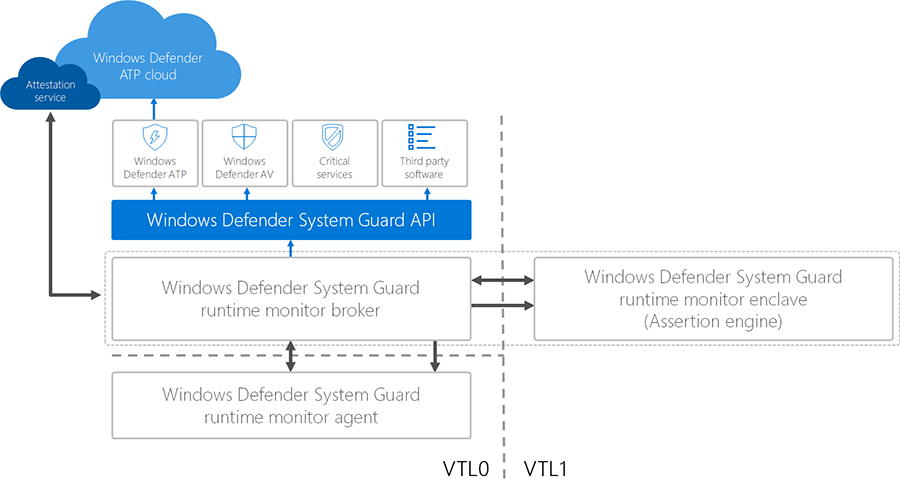 High-level overview of Windows Defender System Guard runtime attestation architecture