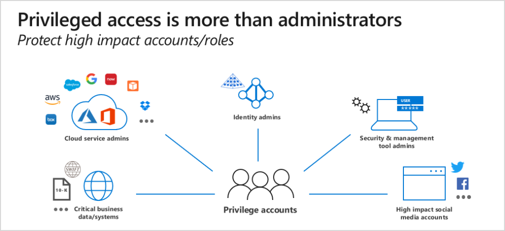 Privileged access is more than administrators.