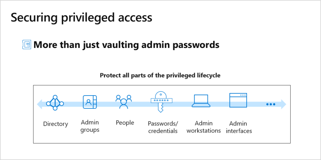 Securing privileged access.