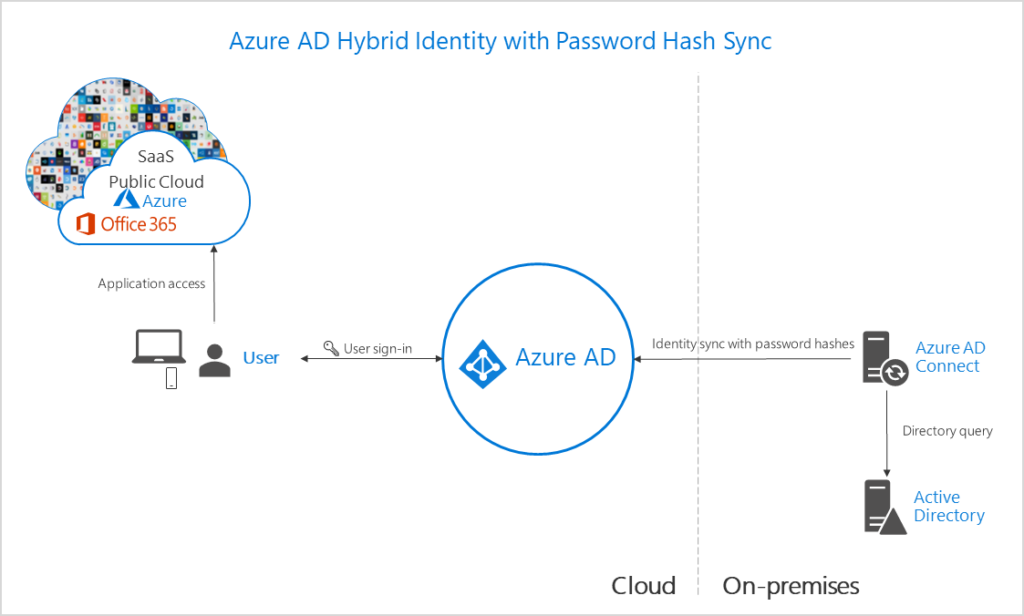 Password hash sync synchronizes the password hash in your on-premises Active Directory to Azure AD.
