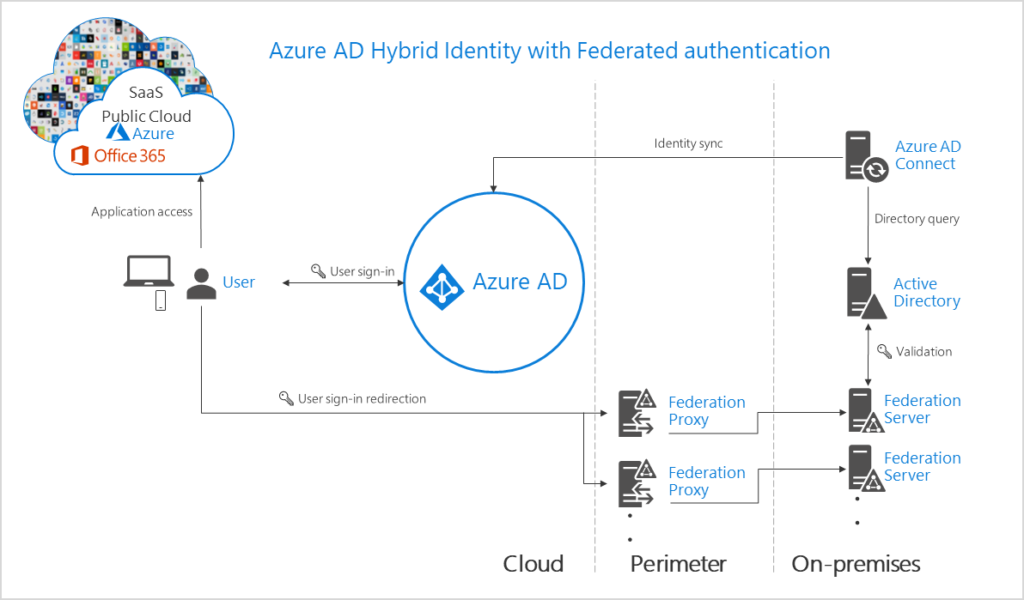 Federation services authenticates users and connects to the cloud using an on-premises footprint.