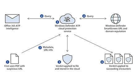 Enriching detection with URL and domain reputation with Officer 365 ATP intelligence