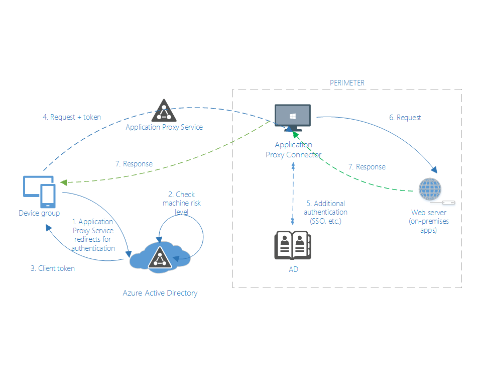 Building Zero Trust Networks With Microsoft 365 Offensive Security Research