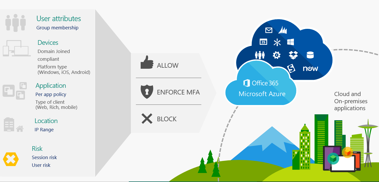 Azure AD automatically applies the policies you set based on conditions.