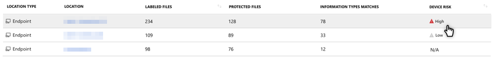 Azure Information Protection – Data discovery dashboard shows device risk calculation.