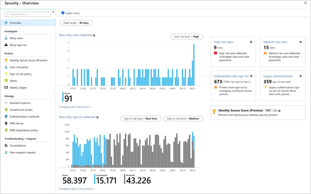 Screenshot of the new Azure AD Identity Protection Security Overview dashboard.