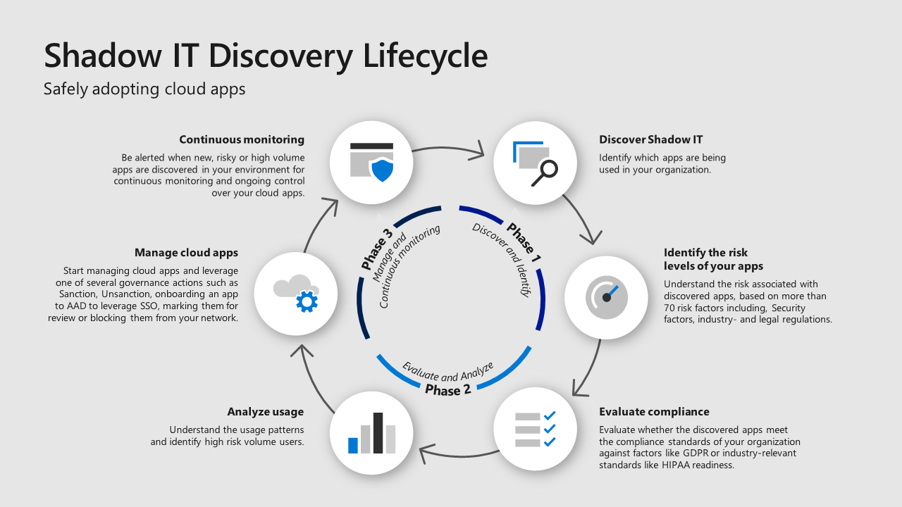 Infographic showing a Shadow IT discovery lifecycle. Phase one: discover and identify. Phase two: evaluate and analyze. Phase three: manage and continuous monitoring.