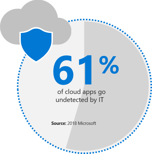 Infographic which reads 61 percent of cloud apps go undetectedby IT. Source: 2018 Microsoft.