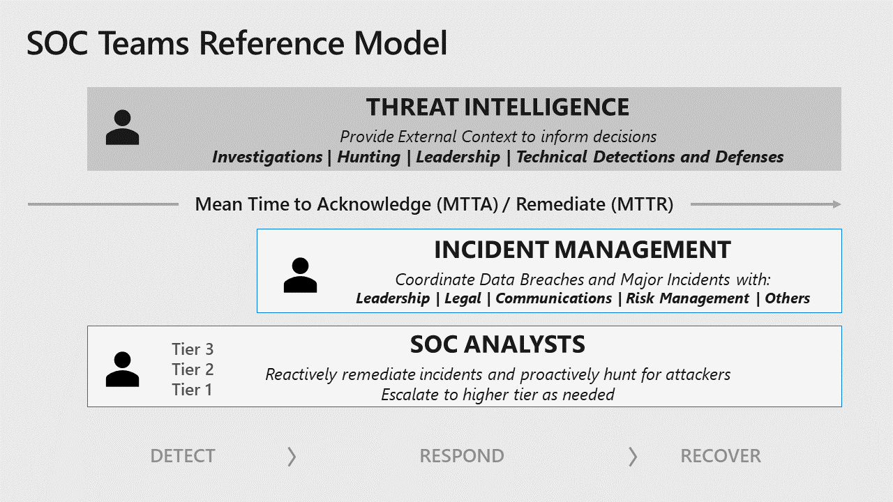 Image showing key SOC functions: threat intelligence, incident management, and SOC analysts (tiers 1, 2, and 3).