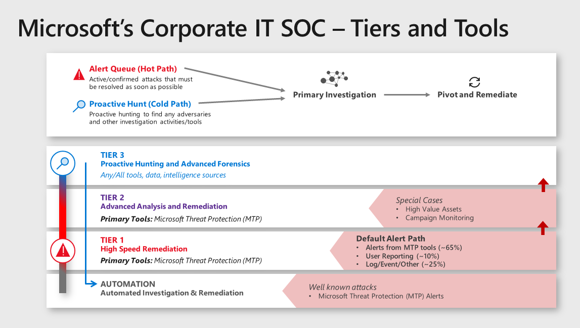 Image showing Microsoft's Corporate IT SOC tiers and tools: alert queue (hot path), proactive hunt (cold path), tiers 3, 2, and 1, and finally, automation.