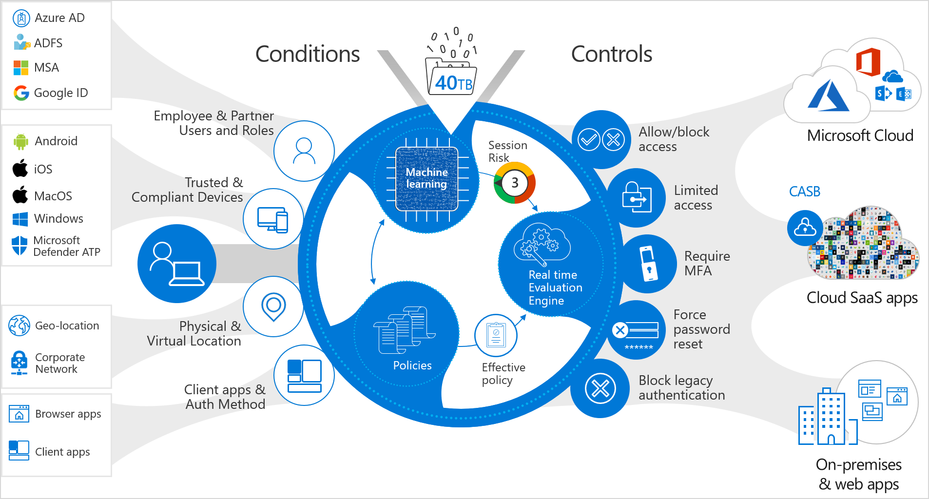 Image showing conditional access policy possible conditions (which user, on what device, from where, which app), the 40 TB of real-time data assessment, and the controls applied to the access request based on conditions.