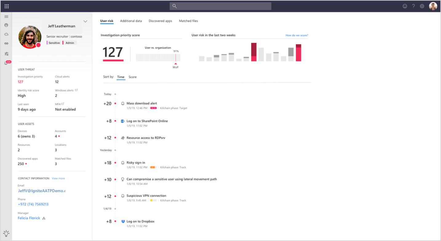 Image showing the investigation priority score of a user with a summary of user alerts.