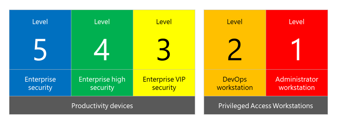 Security configuration framework levels 5 through 1