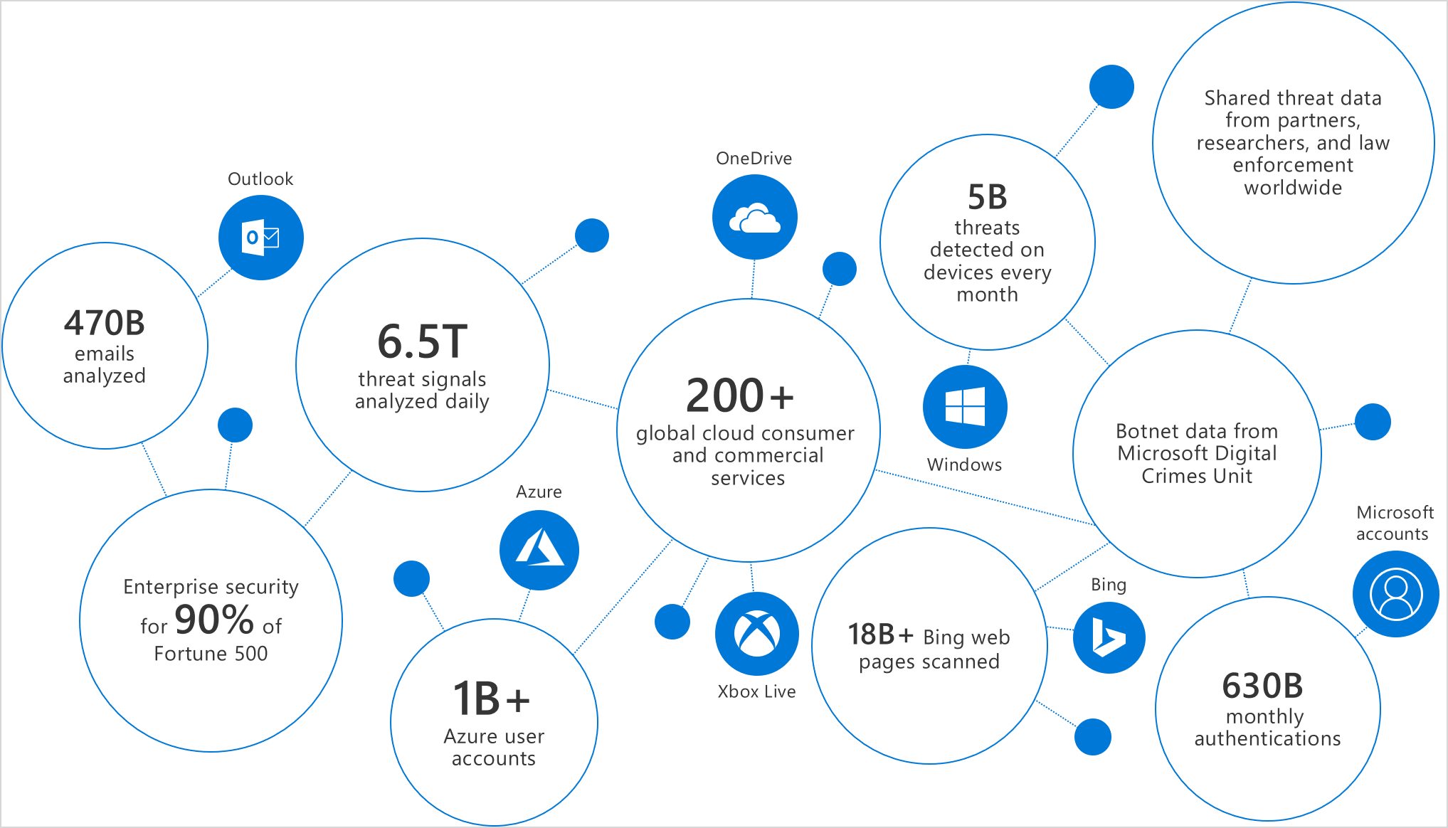Infographic of the strength of signal offered by the Microsoft Intelligent Security Graph.