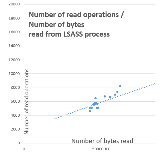 Fig1-number-of-read-perations-vs-number-of-bytes-read